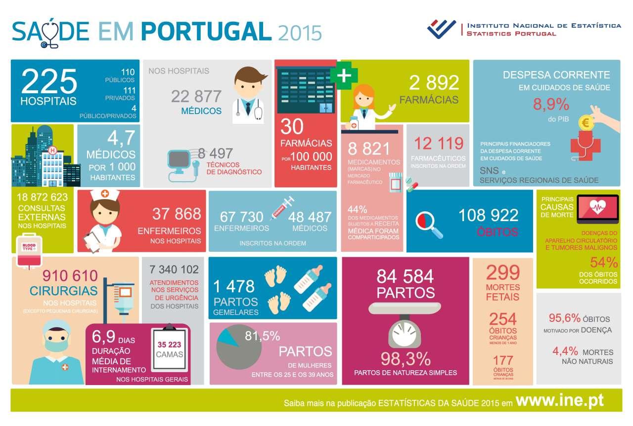 Infografia_Saude em Portugal 2015